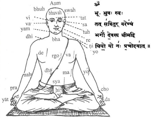 scientific meaning of Gaytri Manthra